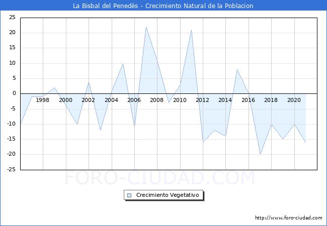 Habitantes la bisbal del pened s 1900 2018 - Tiempo la bisbal del penedes ...