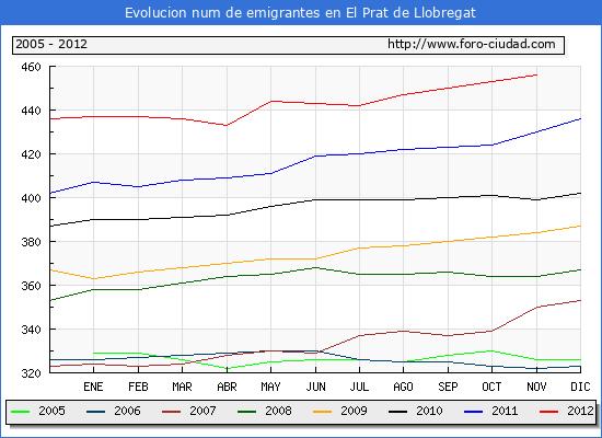 Evolucion  de los emigrantes censados en el extranjero para el Municipio de El Prat de Llobregat hasta 1/11/2012.