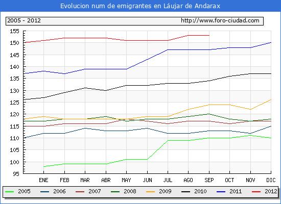 Evolucion  de los emigrantes censados en el extranjero para el Municipio de Láujar de Andarax hasta 1/9/2012.