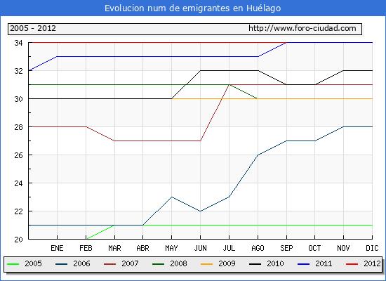 Evolucion de los emigrantes censados en el extranjero para el Municipio de Huélago hasta 1/ 9/2012.\