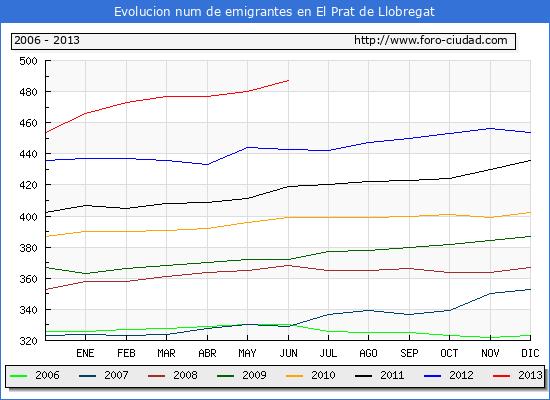 Evolucion  de los emigrantes censados en el extranjero para el Municipio de El Prat de Llobregat hasta 1/6/2013.