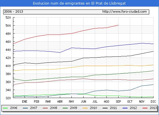 Evolucion  de los emigrantes censados en el extranjero para el Municipio de El Prat de Llobregat hasta 1/9/2013.