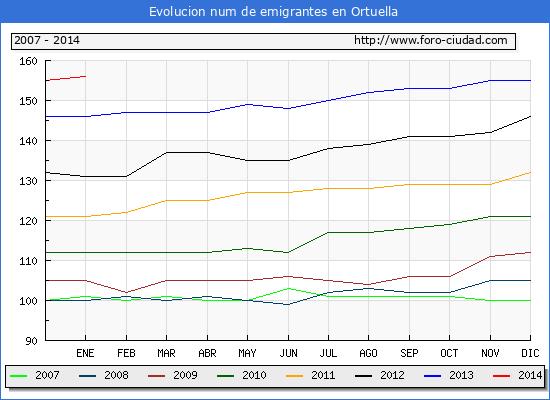 Evolucion  de los emigrantes censados en el extranjero para el Municipio de Ortuella hasta 1/1/2014.