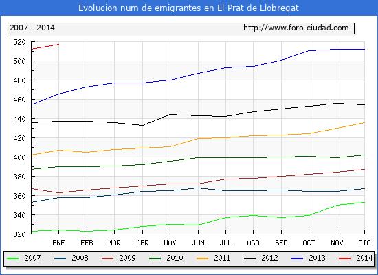 Evolucion  de los emigrantes censados en el extranjero para el Municipio de El Prat de Llobregat hasta 1/1/2014.