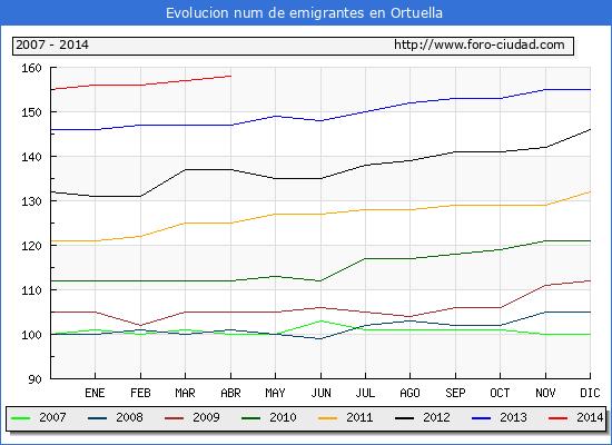 Evolucion  de los emigrantes censados en el extranjero para el Municipio de Ortuella hasta 1/4/2014.