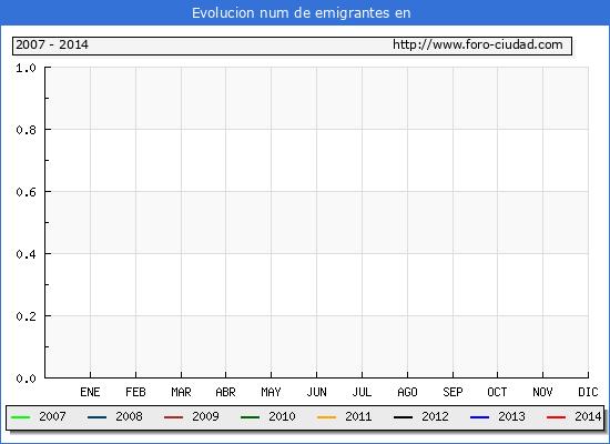 Evolucion de los emigrantes censados en el extranjero para el Municipio de Sevilleja de la Jara hasta 1/4/2014.