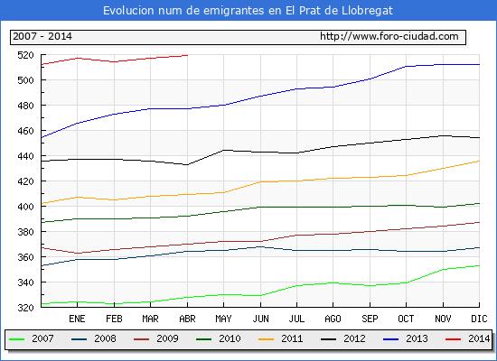 Evolucion  de los emigrantes censados en el extranjero para el Municipio de El Prat de Llobregat hasta 1/4/2014.