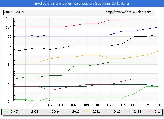 Evolucion de los emigrantes censados en el extranjero para el Municipio de Sevilleja de la Jara hasta 1/ 9/2014.\