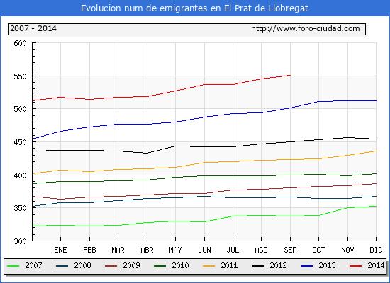 Evolucion  de los emigrantes censados en el extranjero para el Municipio de El Prat de Llobregat hasta 1/9/2014.