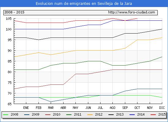 Evolucion de los emigrantes censados en el extranjero para el Municipio de Sevilleja de la Jara hasta 1/ 10/2015.\