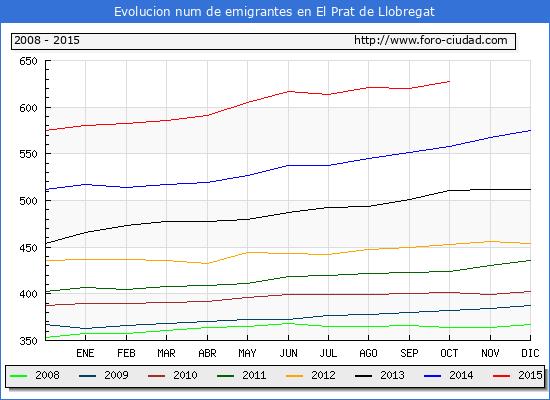 Evolucion  de los emigrantes censados en el extranjero para el Municipio de El Prat de Llobregat hasta 1/10/2015.