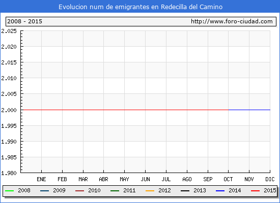 Evolucion  de los emigrantes censados en el extranjero para el Municipio de Redecilla del Camino hasta 1/10/2015.