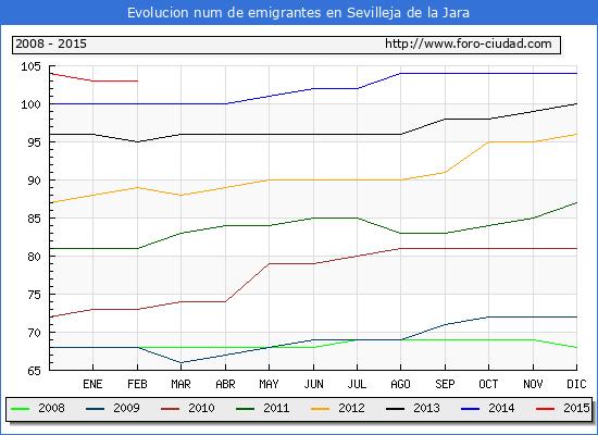 Evolucion de los emigrantes censados en el extranjero para el Municipio de Sevilleja de la Jara hasta 1/ 2/2015.\