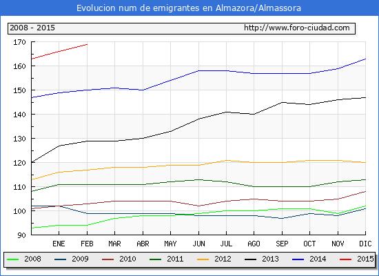Almazora almassora 1 2 2015 censo de residentes en el - El tiempo en almazora castellon ...