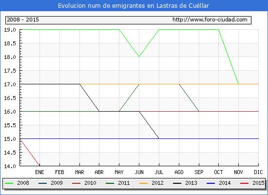Evolucion de los emigrantes censados en el extranjero para el Municipio de Lastras de Cuéllar hasta 1/ 5/2015.\