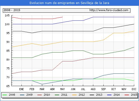 Evolucion de los emigrantes censados en el extranjero para el Municipio de Sevilleja de la Jara hasta 1/ 5/2015.\
