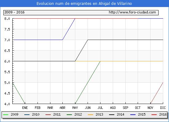 Ahigal de Villarino - (1/10/2016) Censo de residentes en el Extranjero (CERA).