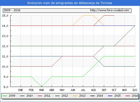 Aldeavieja de Tormes - (1/10/2016) Censo de residentes en el Extranjero (CERA).