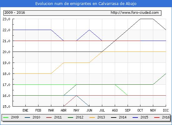 Calvarrasa de Abajo - (1/10/2016) Censo de residentes en el Extranjero (CERA).