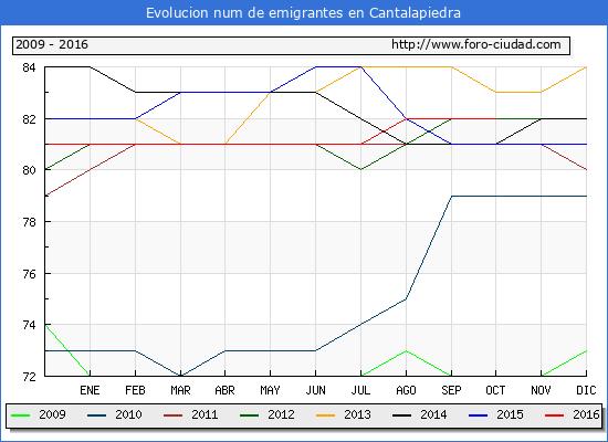 Evolucion de los emigrantes censados en el extranjero para el Municipio de Cantalapiedra hasta 1/ 10/2016.\
