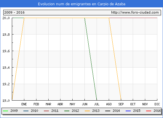 Carpio de Azaba - (1/10/2016) Censo de residentes en el Extranjero (CERA).