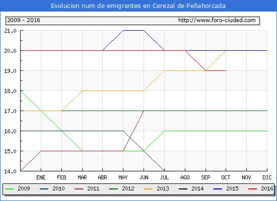Cerezal de Peñahorcada - (1/10/2016) Censo de residentes en el Extranjero (CERA).