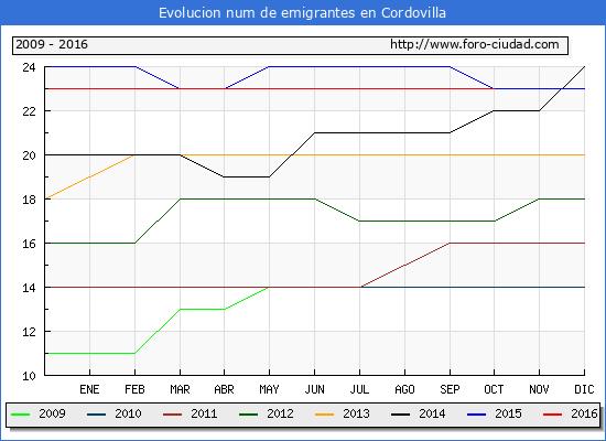 Cordovilla - (1/10/2016) Censo de residentes en el Extranjero (CERA).