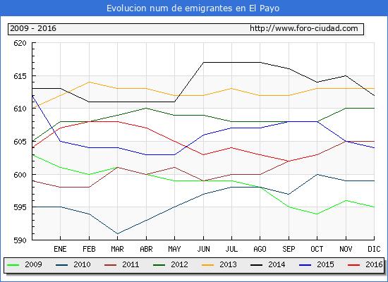 El Payo - (1/10/2016) Censo de residentes en el Extranjero (CERA).
