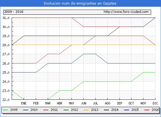 Gajates - (1/10/2016) Censo de residentes en el Extranjero (CERA).