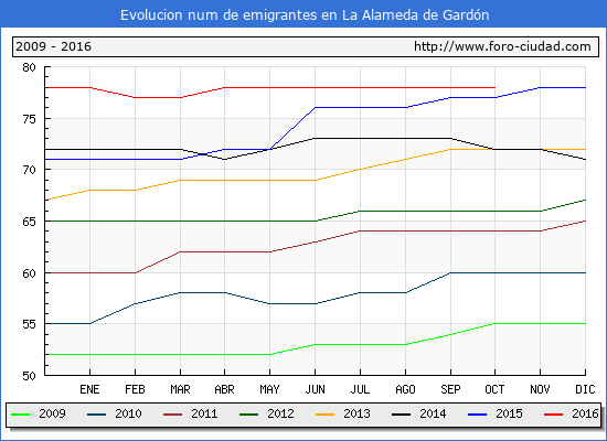 Evolucion de los emigrantes censados en el extranjero para el Municipio de La Alameda de Gardón hasta 1/ 10/2016.\