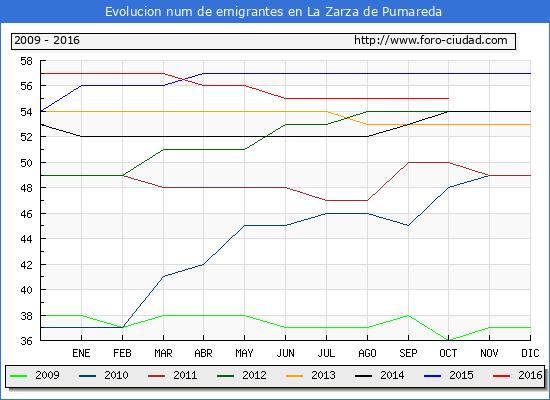 La Zarza de Pumareda - (1/10/2016) Censo de residentes en el Extranjero (CERA).