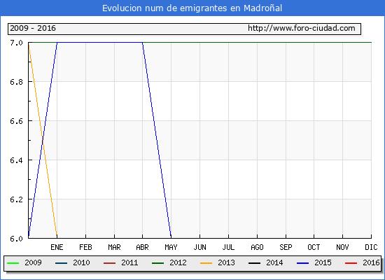 Madroñal - (1/10/2016) Censo de residentes en el Extranjero (CERA).