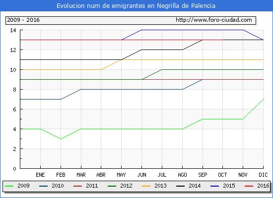 Negrilla de Palencia - (1/10/2016) Censo de residentes en el Extranjero (CERA).