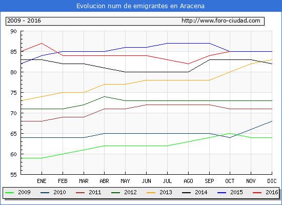 Evolucion de los emigrantes censados en el extranjero para el Municipio de Aracena hasta 1/ 10/2016.\