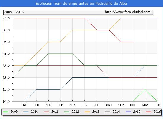 Pedrosillo de Alba - (1/10/2016) Censo de residentes en el Extranjero (CERA).
