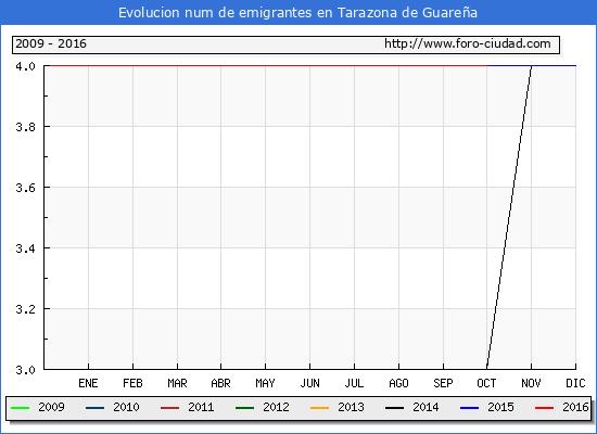 Tarazona de Guareña - (1/10/2016) Censo de residentes en el Extranjero (CERA).