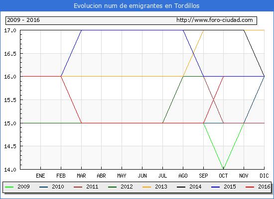 Tordillos - (1/10/2016) Censo de residentes en el Extranjero (CERA).