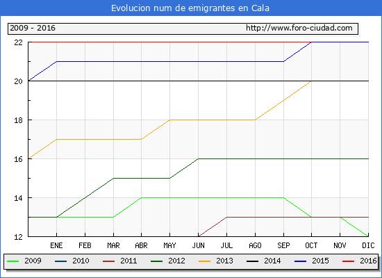 Cala - (1/10/2016) Censo de residentes en el Extranjero (CERA).