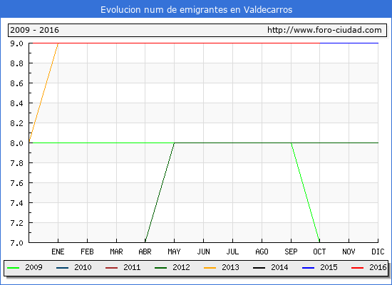 Valdecarros - (1/10/2016) Censo de residentes en el Extranjero (CERA).