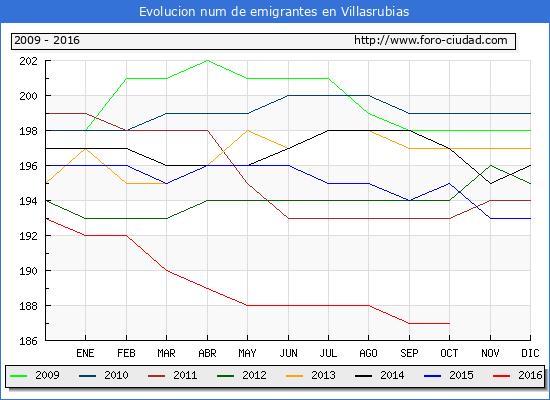 Villasrubias - (1/10/2016) Censo de residentes en el Extranjero (CERA).