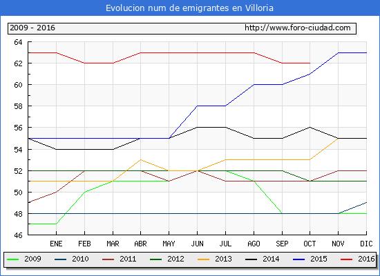 Villoria - (1/10/2016) Censo de residentes en el Extranjero (CERA).