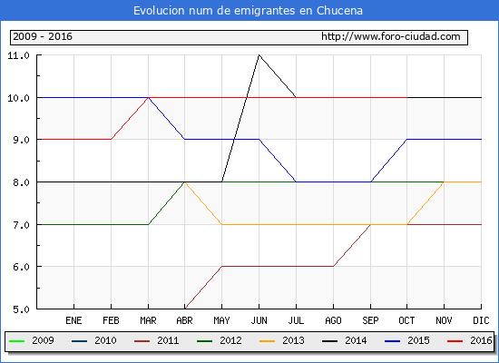 Chucena - (1/10/2016) Censo de residentes en el Extranjero (CERA).