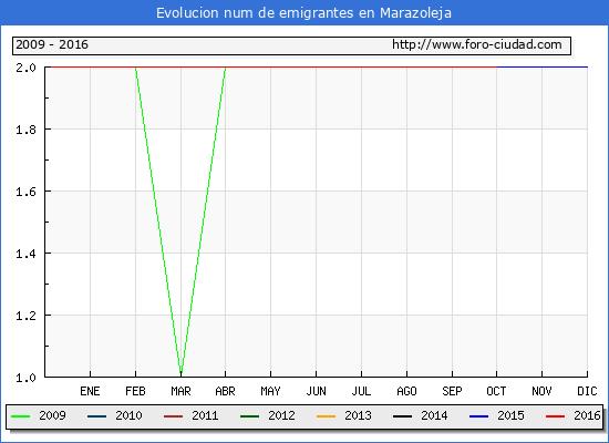 Marazoleja - (1/10/2016) Censo de residentes en el Extranjero (CERA).