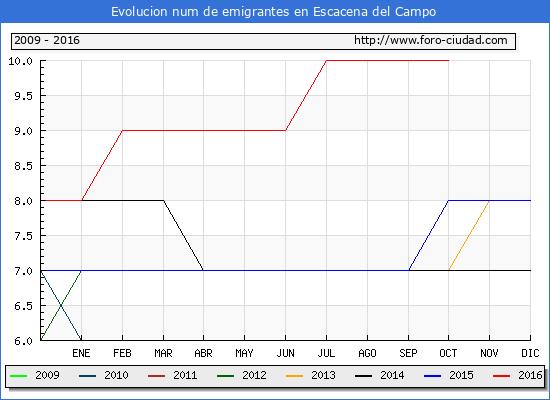 Escacena del Campo - (1/10/2016) Censo de residentes en el Extranjero (CERA).