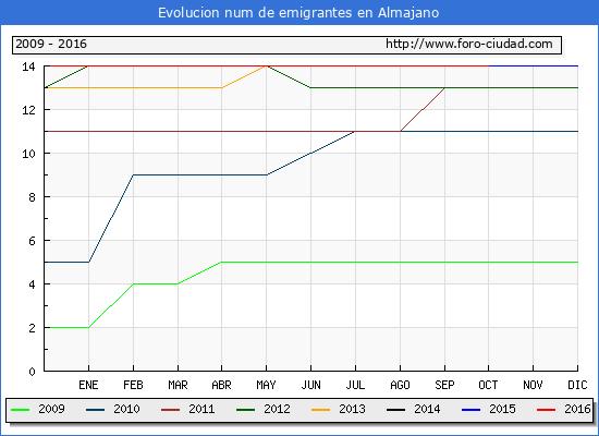 Almajano - (1/10/2016) Censo de residentes en el Extranjero (CERA).