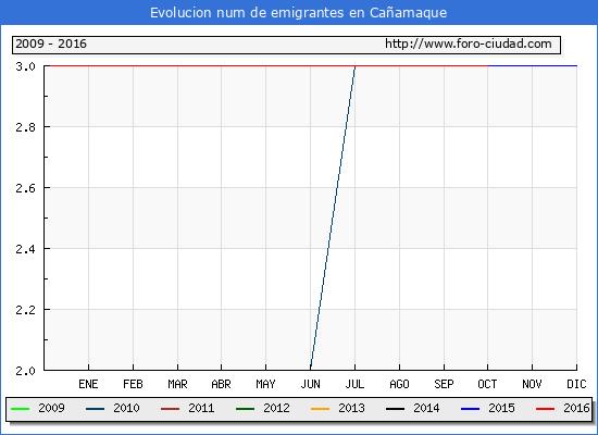 Cañamaque - (1/10/2016) Censo de residentes en el Extranjero (CERA).