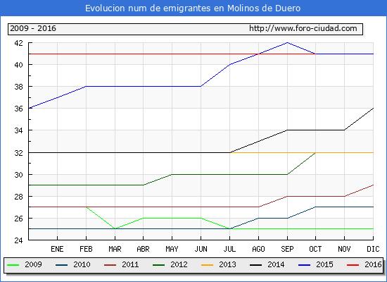 Molinos de Duero - (1/10/2016) Censo de residentes en el Extranjero (CERA).