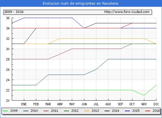 Navaleno - (1/10/2016) Censo de residentes en el Extranjero (CERA).