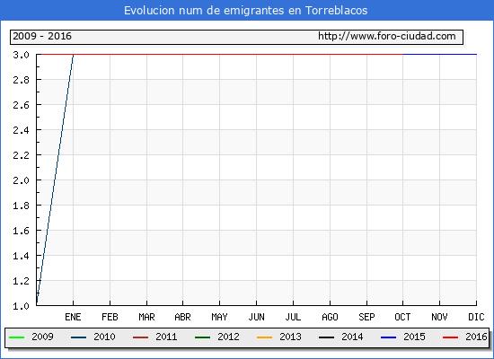 Torreblacos - (1/10/2016) Censo de residentes en el Extranjero (CERA).