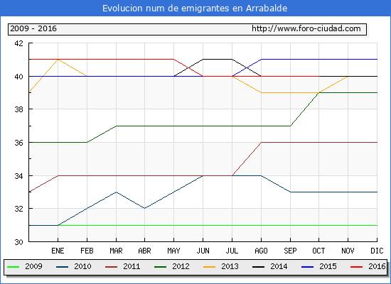 Arrabalde - (1/10/2016) Censo de residentes en el Extranjero (CERA).